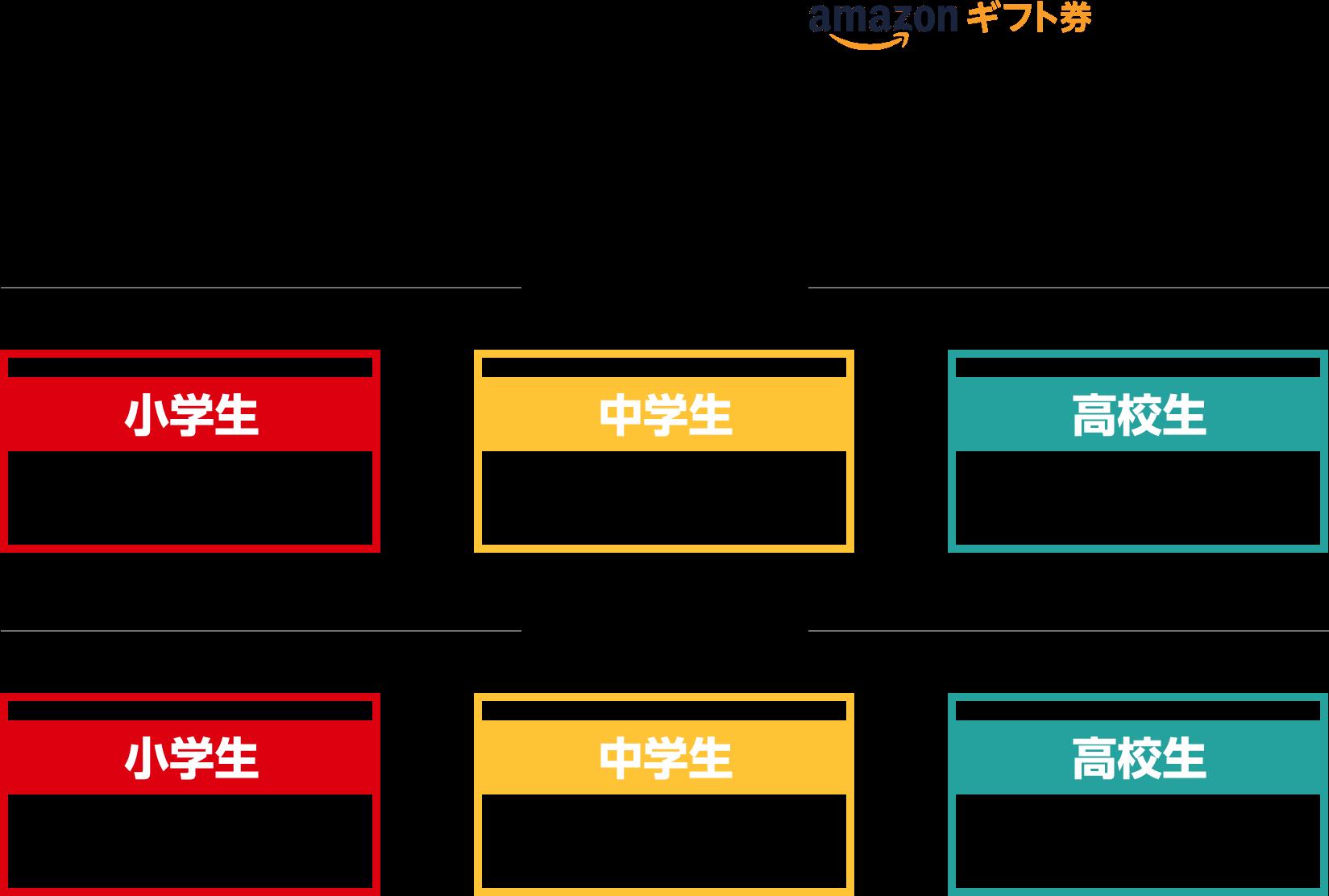 賞状とAmazon ギフト券 優勝20,000円分/準優勝10,000円分