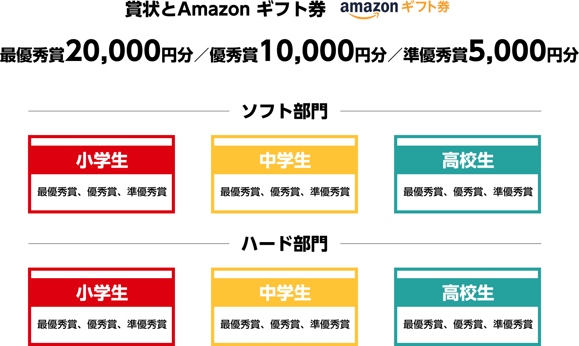 賞状とAmazon ギフト券 最優秀賞20,000円分/優秀賞10,000円分/準優秀賞5,000円分